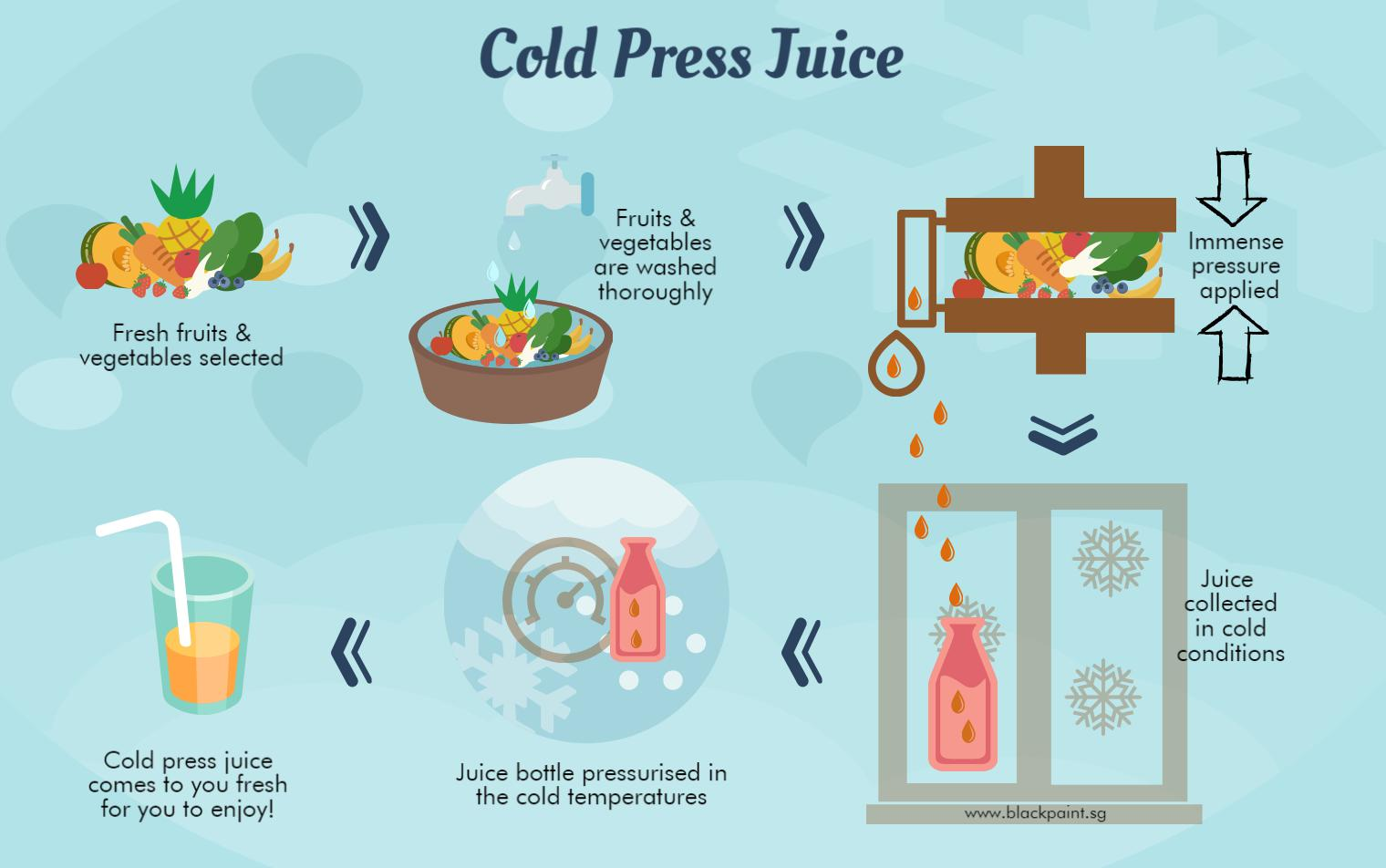 What is Cold Press juice and How is Cold Press Juice Made