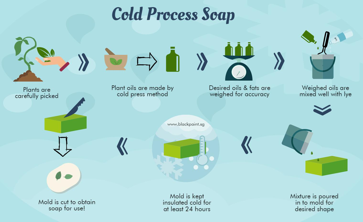 What is Cold Process Soap and How is Cold Process Soap Made