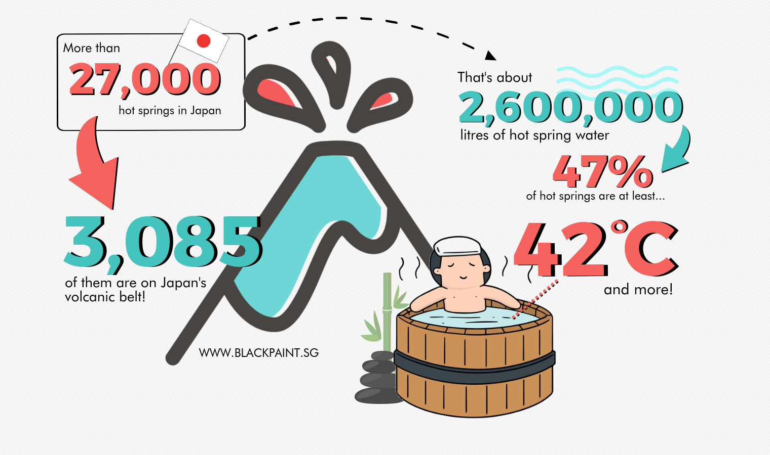 Fun facts about Japanese Onsen