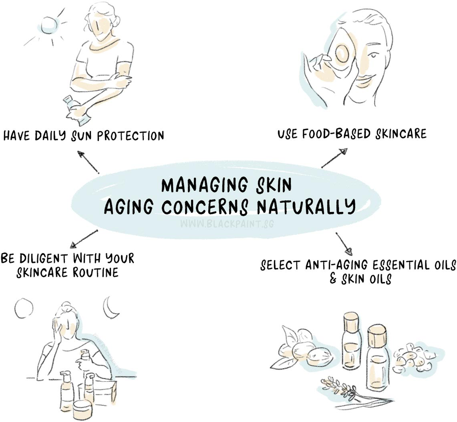 illustration of skin aging concerns can be managed through natural means.