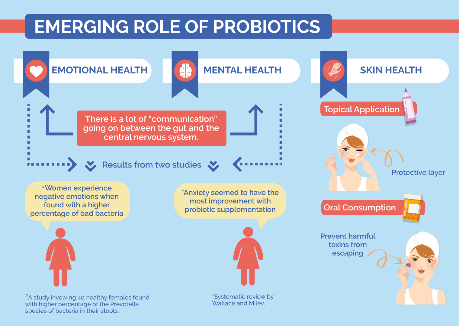 The emerging role of probiotics.
