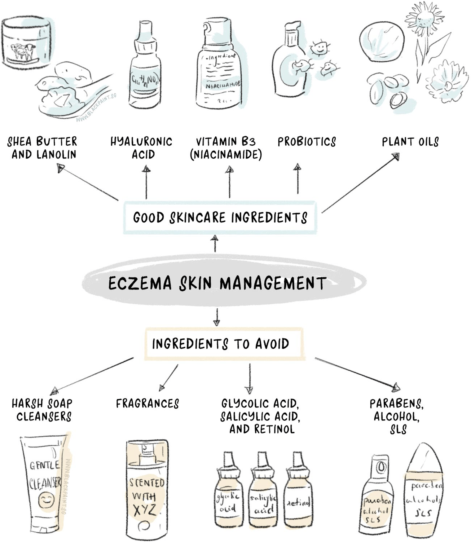 illustration of being mindful of your choices of skincare products if eczema is a problem for you.