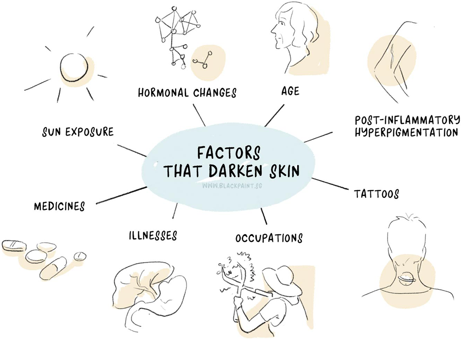 illustration of various other factors that affect the darkening of skin