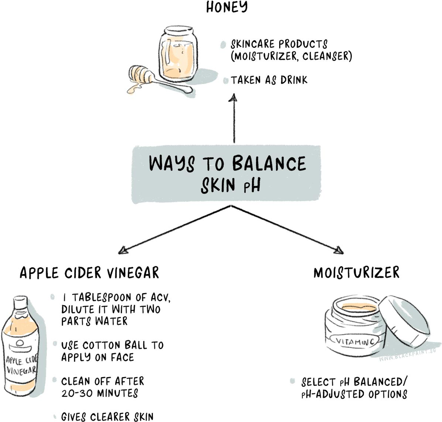 Use of food and skicnare products can help have a balance of skin pH.