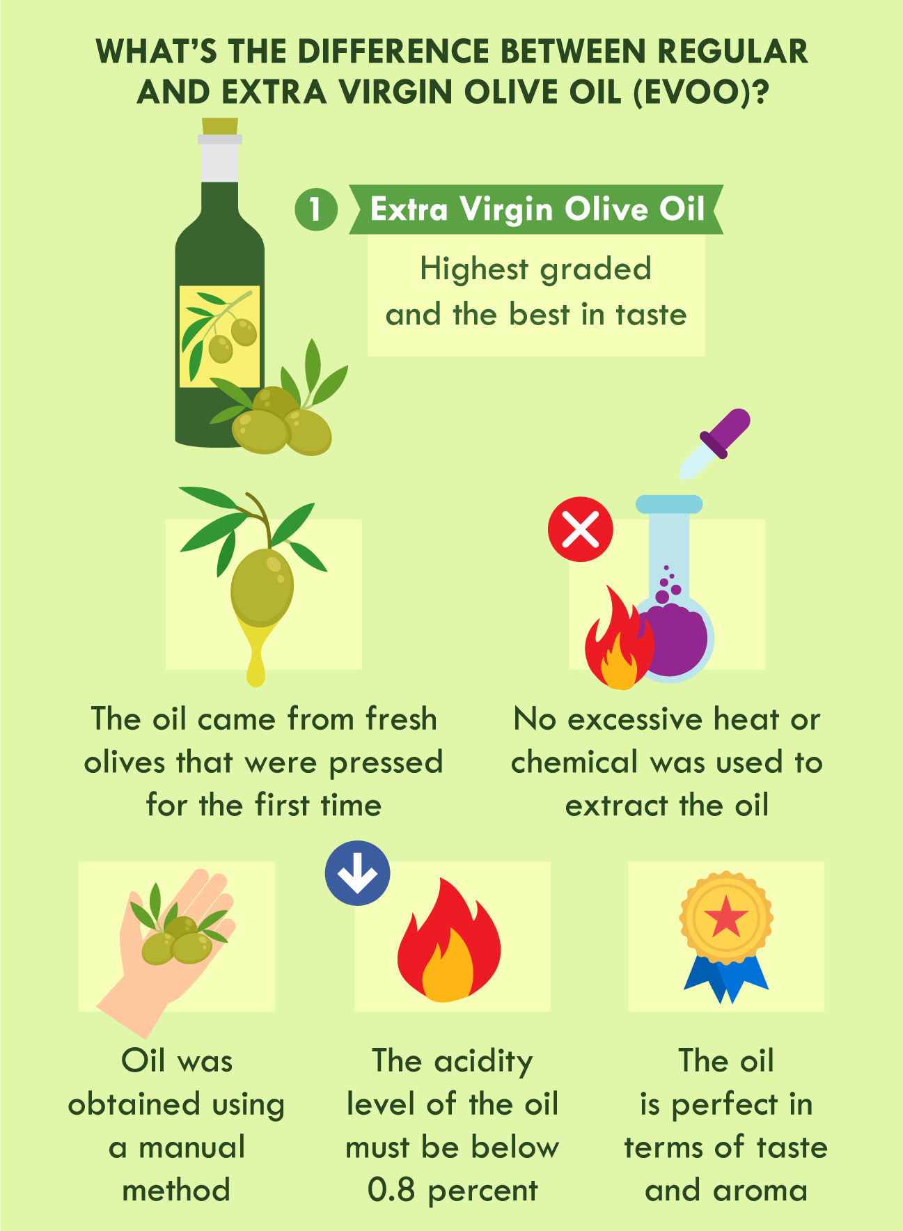illustration of difference between regular olive oil and extra virgin olive oil
