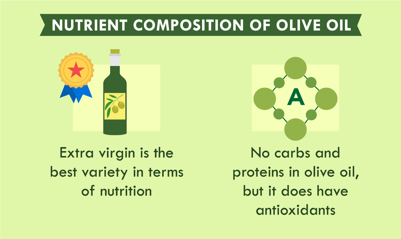 illustration of nutrient composition of olive oil